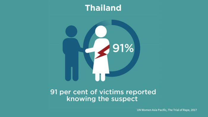 the trial of rape UN Women thailand 91% of rape victims know suspect